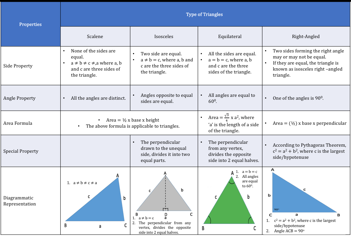 Mastering Important Concepts Tested by GMAT in Triangles ... - photo#22