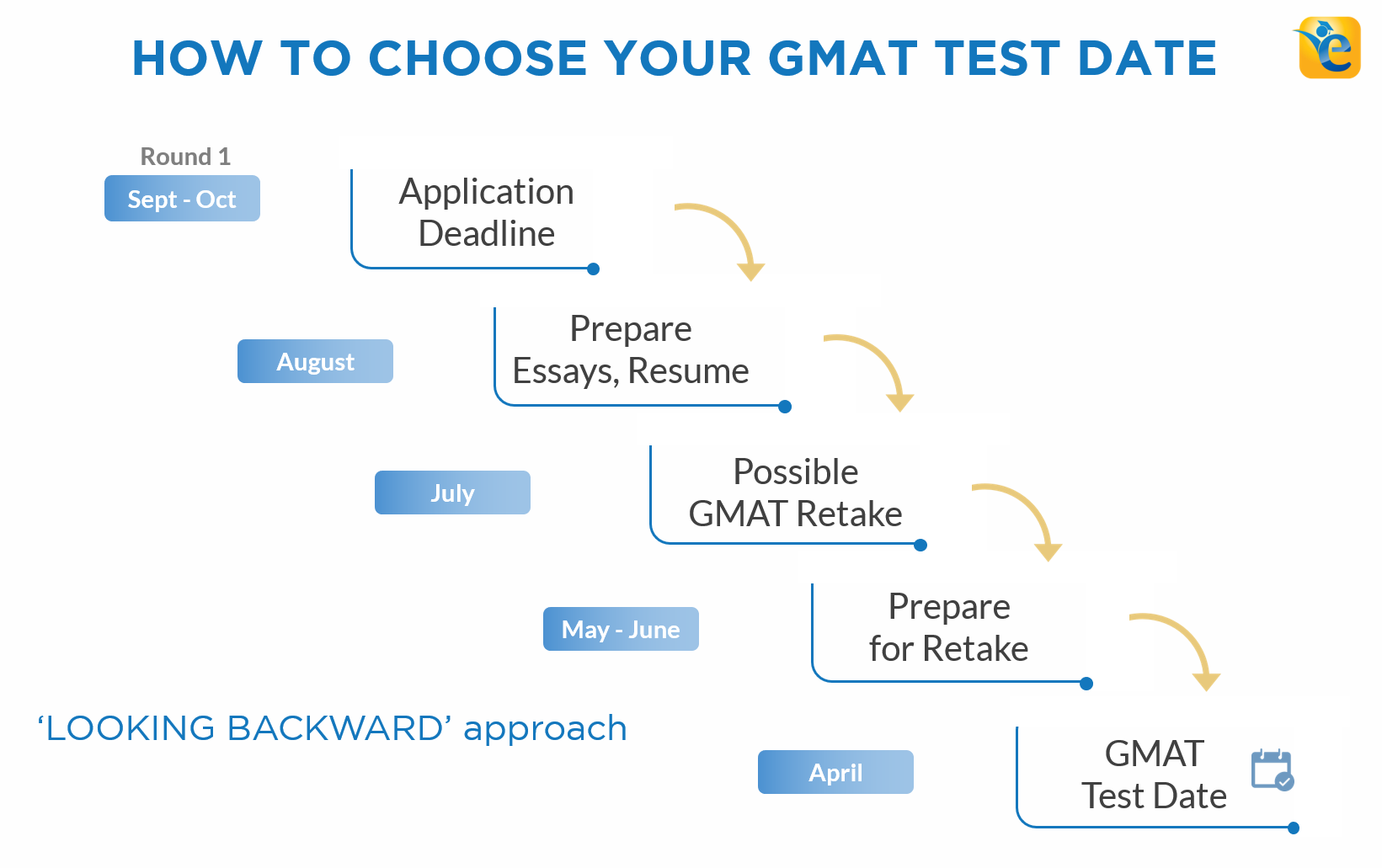 Gmat Exam Dates 2021 How And When To Schedule Your Gmat Test Date
