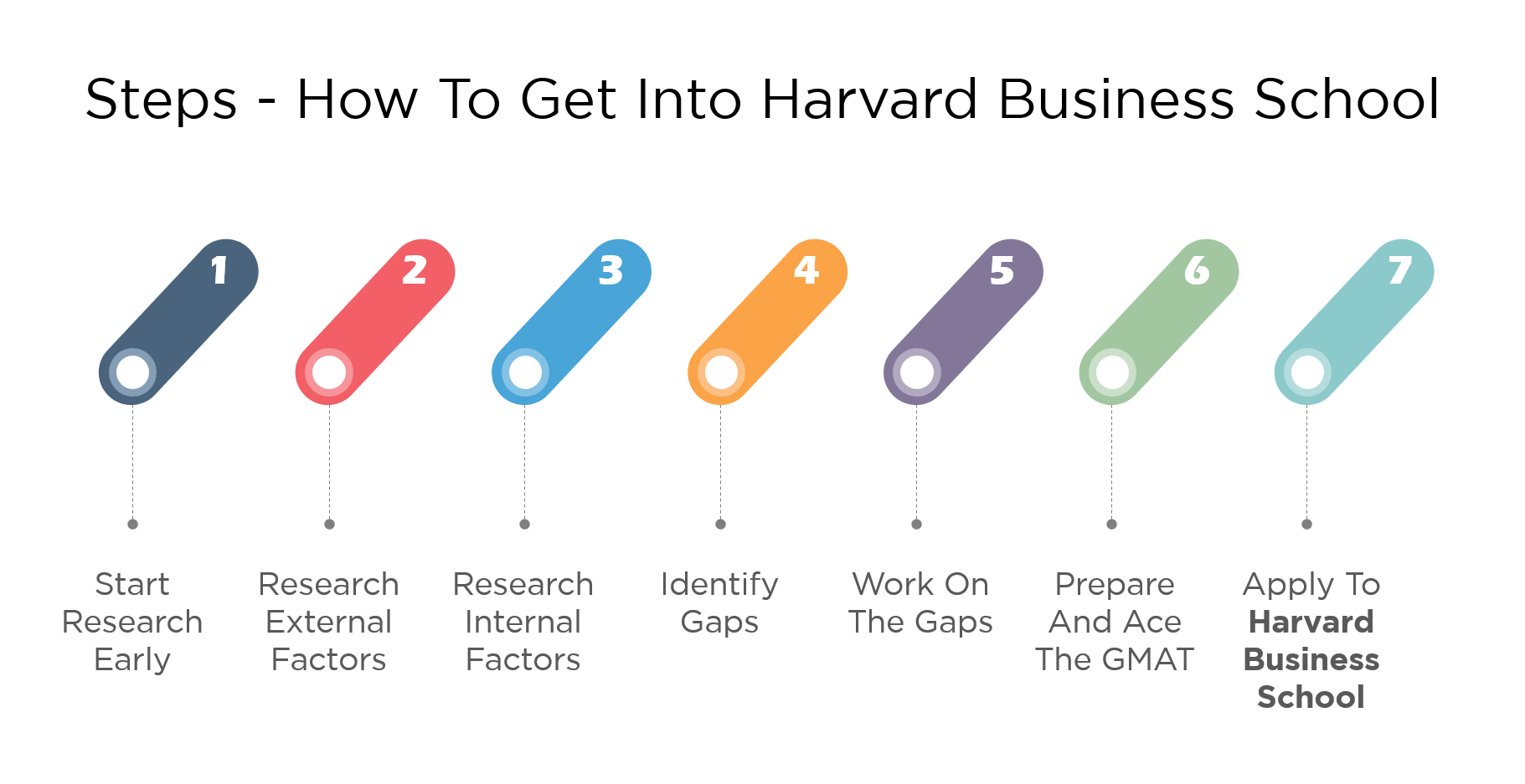 7 Steps How To Get Into Harvard Business School Hbs Mba Program