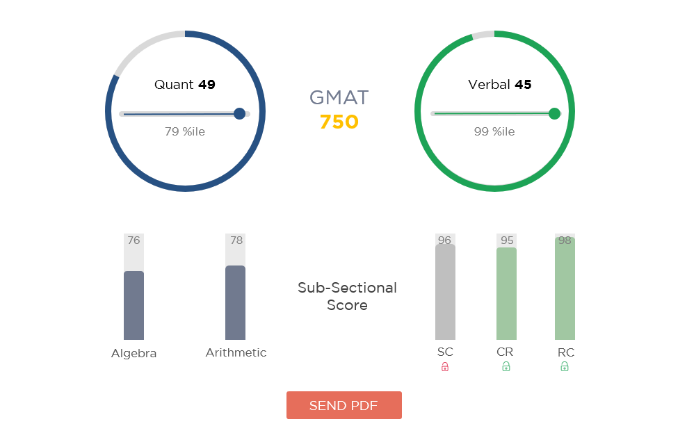 How to calculate GMAT score - GMAT Planner vs GMAT Score Chart | e-GMAT