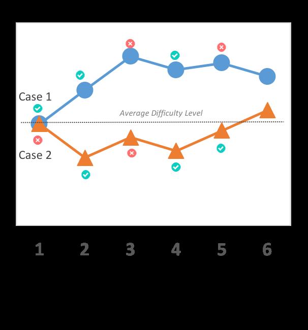 GMAT CAT Working | GMAT Adaptive Test