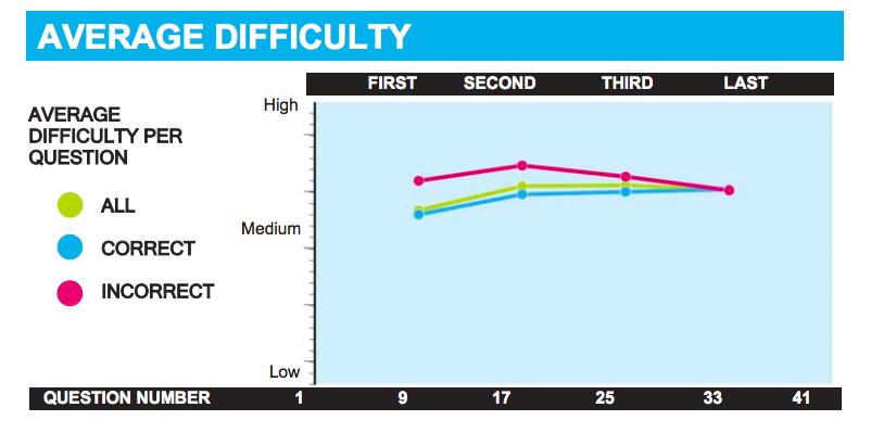 gmat v40 difficulty level v40