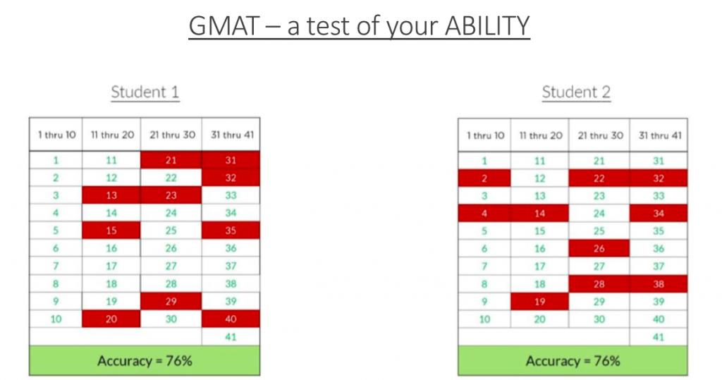 gmat v42 despite 12 mistakes