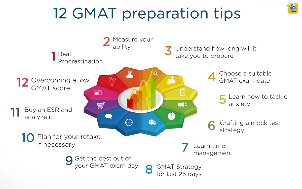 GMAT Study Tips: How Do We Learn?