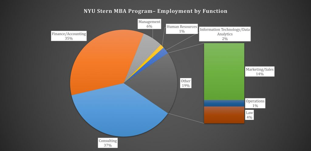 NYU Stern School of Business MBA Program – Class Profile