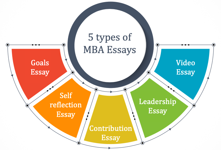 Mba essay leadership top case study editor service gb